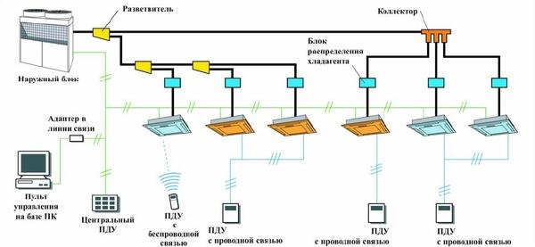 Принцип действия и особенности конструкции системы чиллер-фанкойл